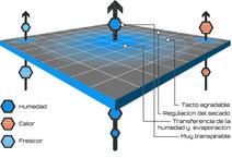 Crazy Idea Primer: Crazy Idea Primer: gráfico explicativo de su tejido Polartec Delta