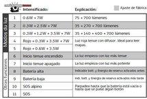Lupine Neo X2 SC: Configurabilidad total y sencilla
