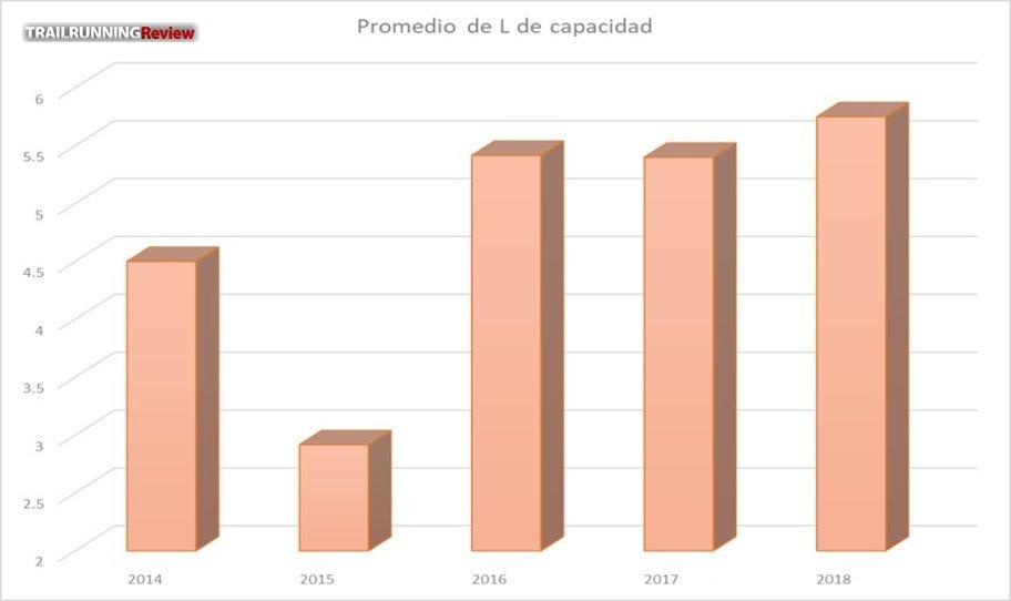 Curiosamente la capacidad de las mochilas se ha visto incrementada en los últimos años