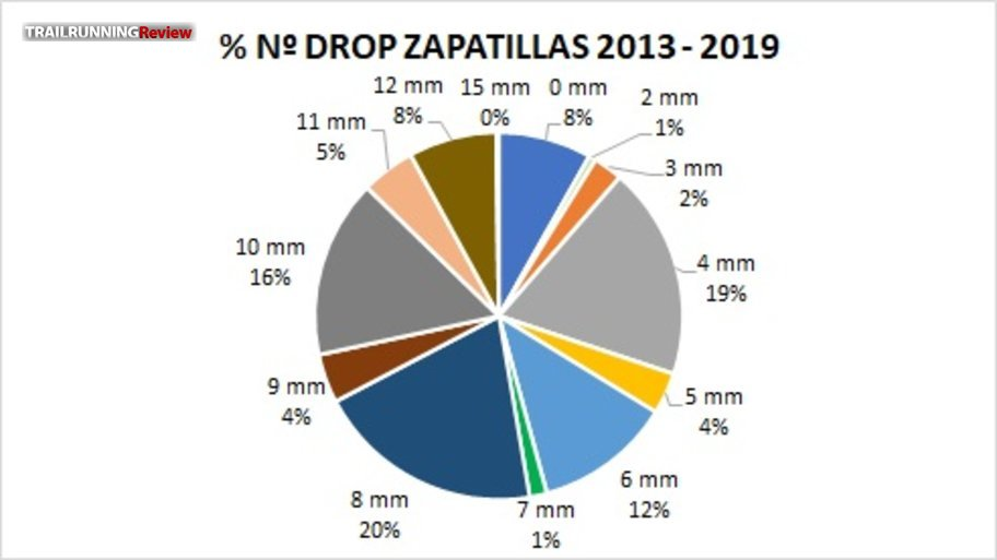 Drops 2013 - 2019