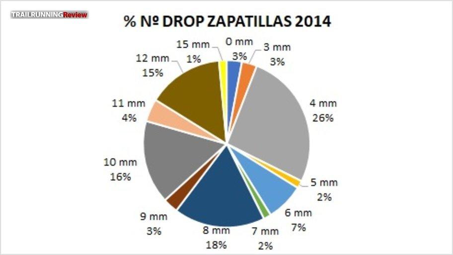 Drops 2014