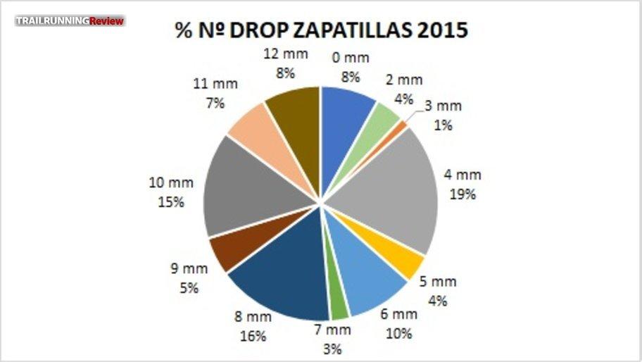 Drops 2015