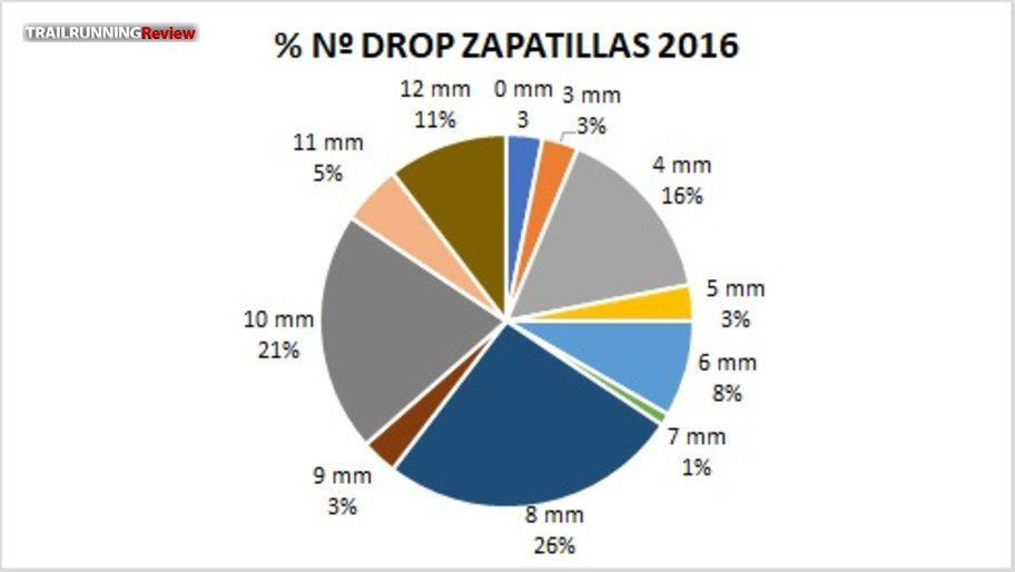 Drops 2016