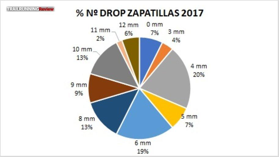 Drops 2017
