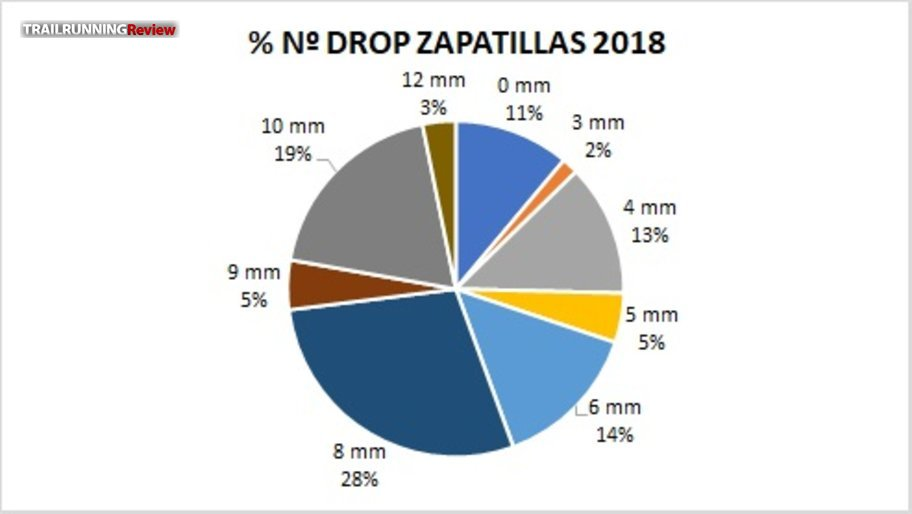 Drops 2018