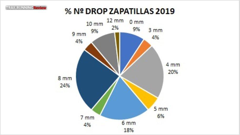 Drops 2019