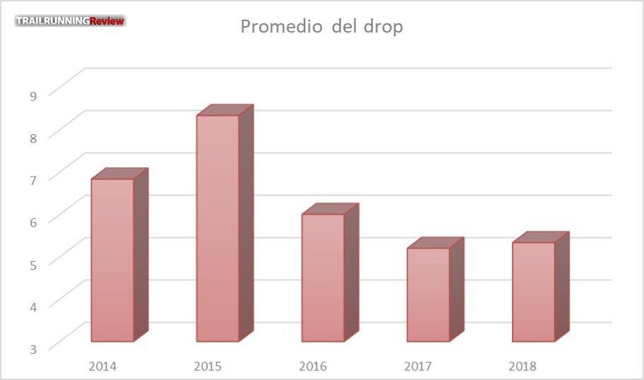 El drop baja mucho en los últimos 3 años