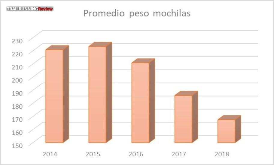 El peso promedio de las mochilas ha descendido mucho en los últimos 3 años