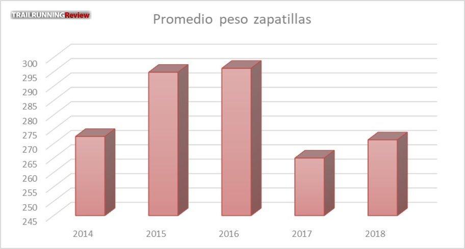 Reducción clara del peso en los últimos años
