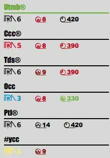 ITRA parámetros carreras