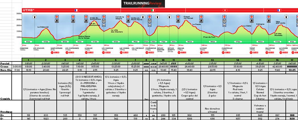 entrenamiento trail 50 km